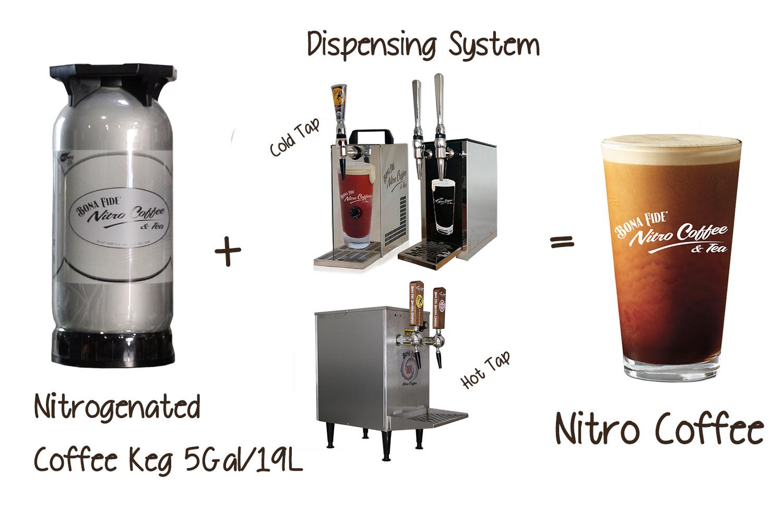 Nitro-Coffee-Explain-Graphic-Bona-Fide-Keg-Tap
