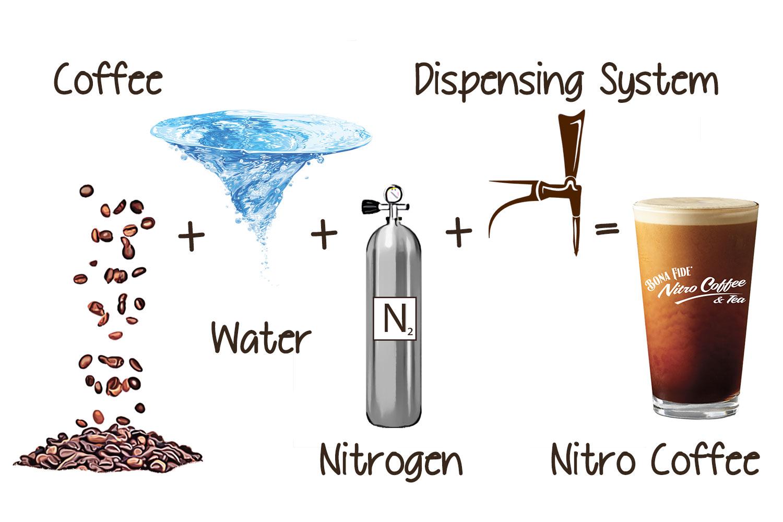 Bona-Fide-Serving-Nitro-Coffee-Cold